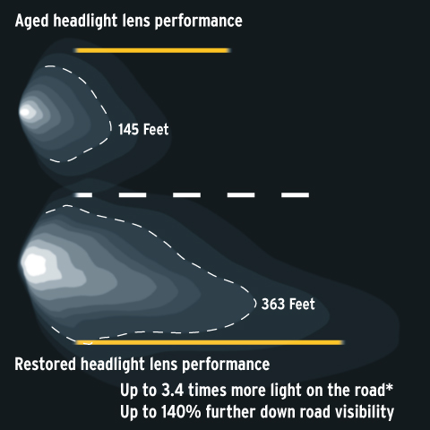 headlamp performance