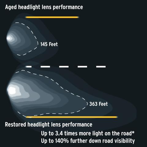 headlamp performance